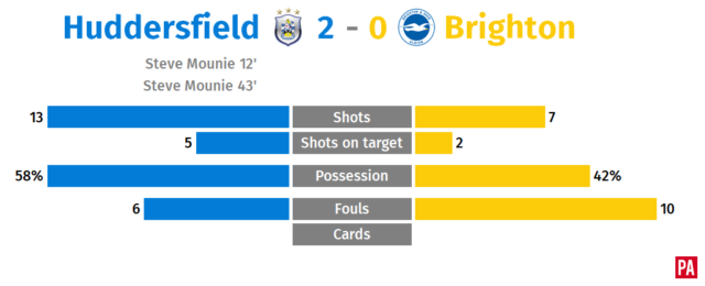 A graphic of Huddersfield's game against Brighton