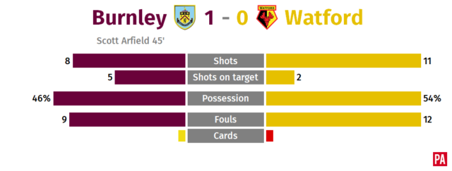 Arfield steps up as Burnley impress with win over 10-man Watford PLZ Soccer