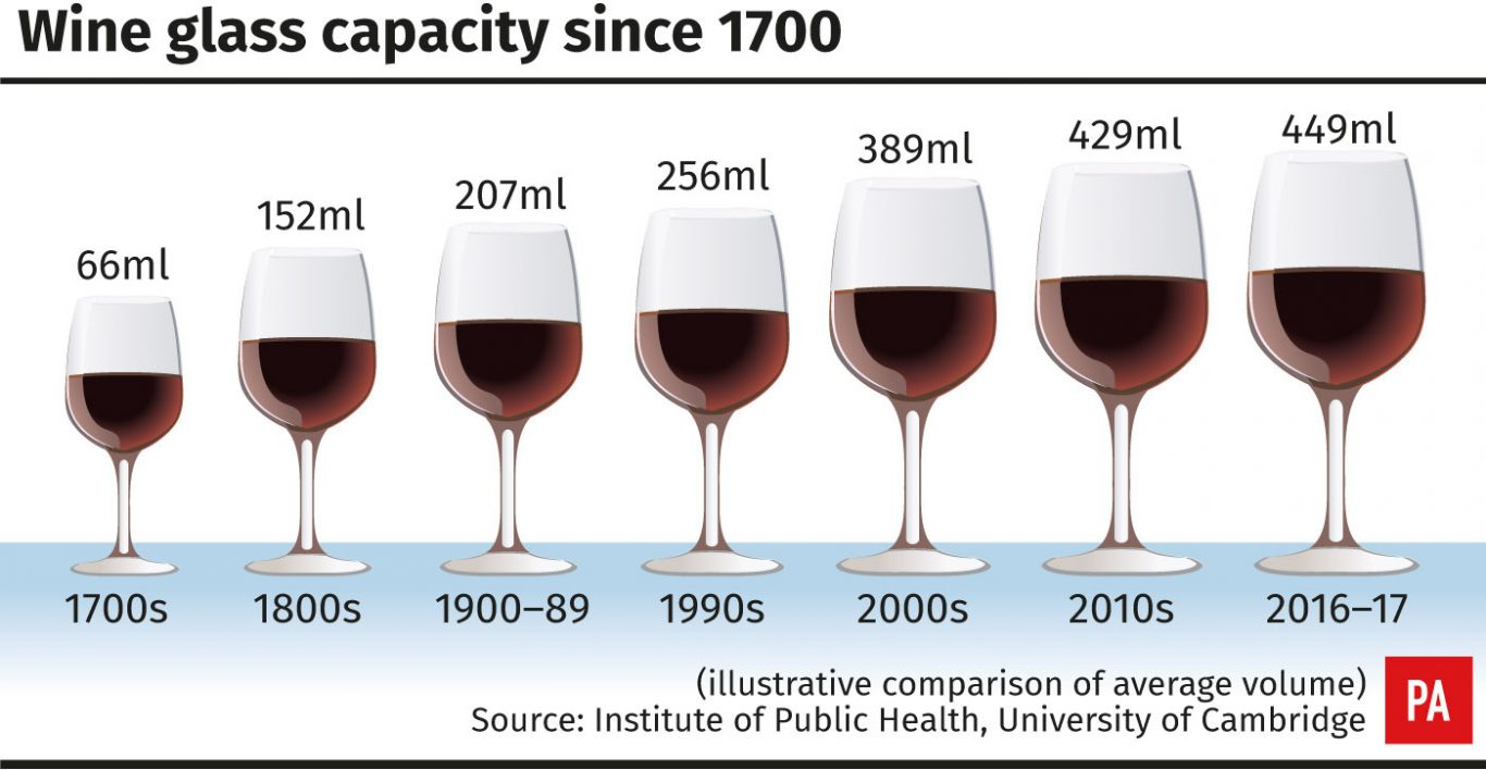 Wine glass capacity since 1700