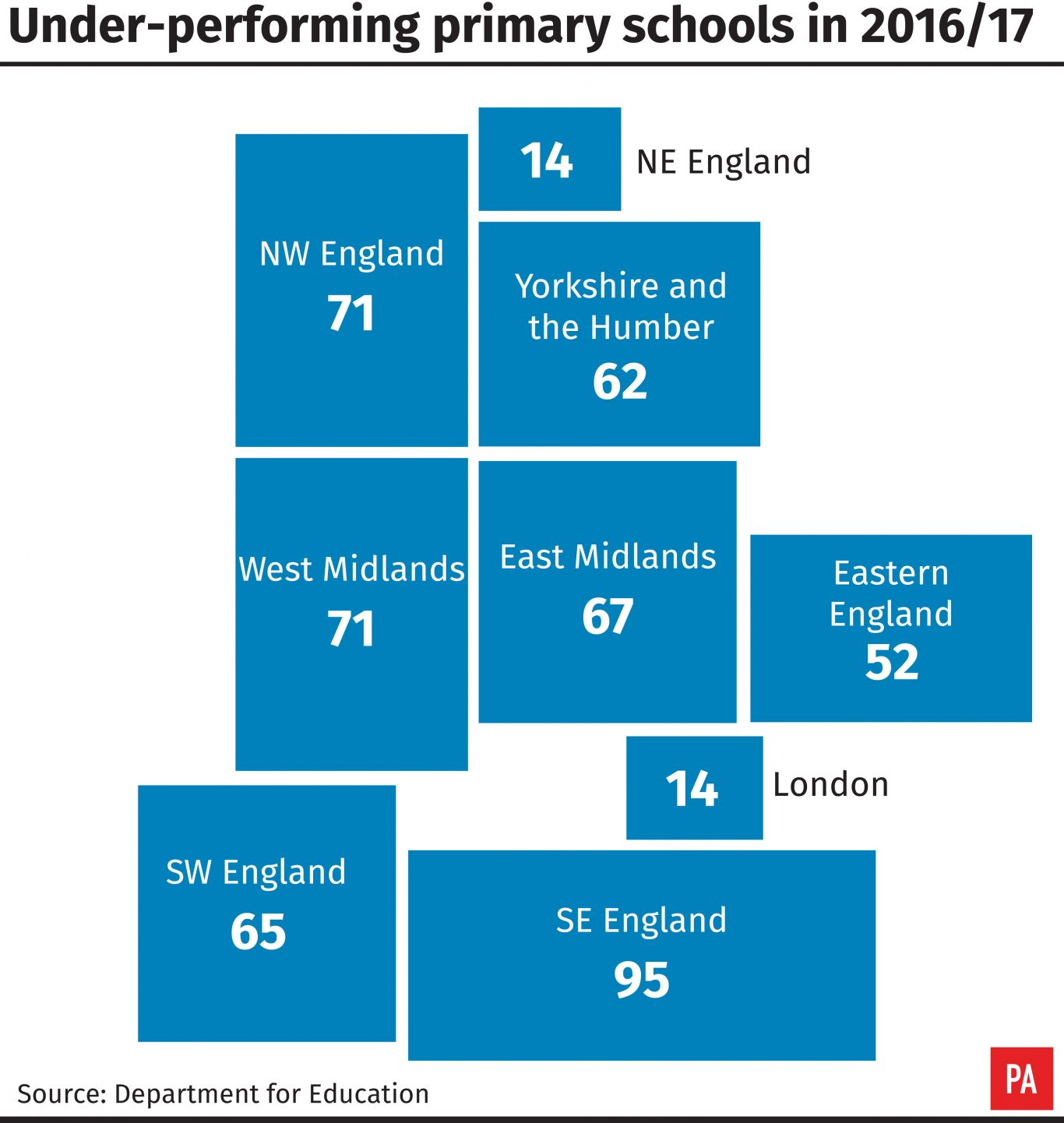 Under-performing primary schools in 2016/17 by English region