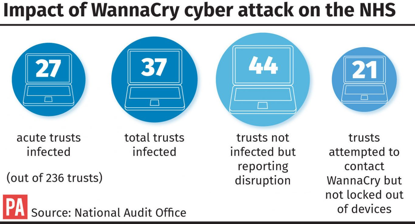 Impact of WannaCry cyber attack on the NHS