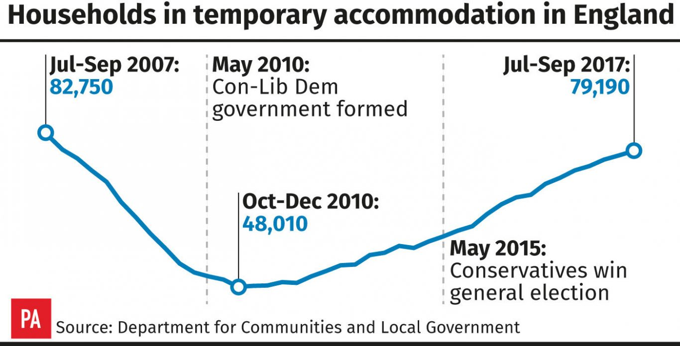 Households in temporary accommodation in England (PA Graphics)
