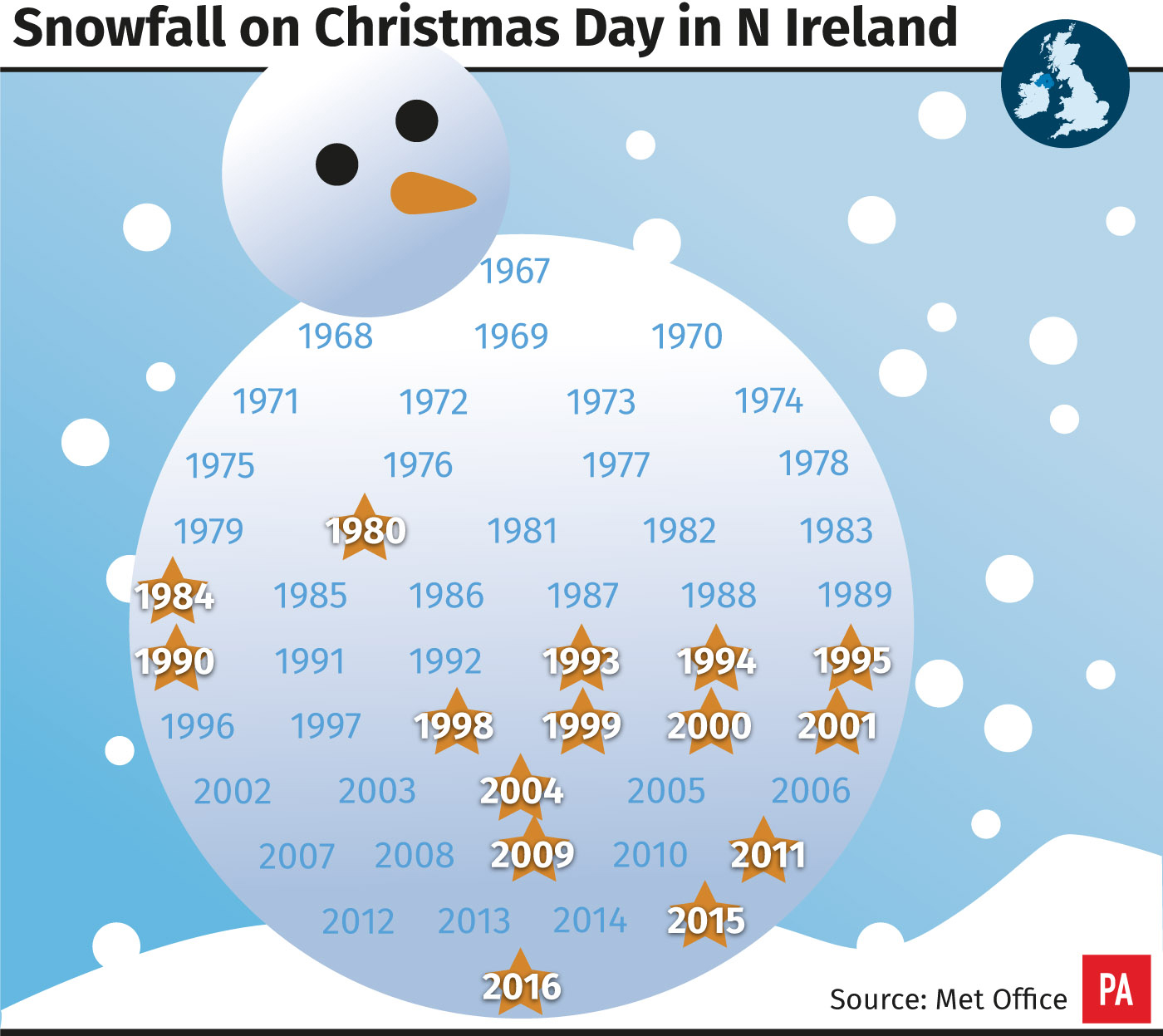 Snowfall on Christmas day in Northern Ireland.