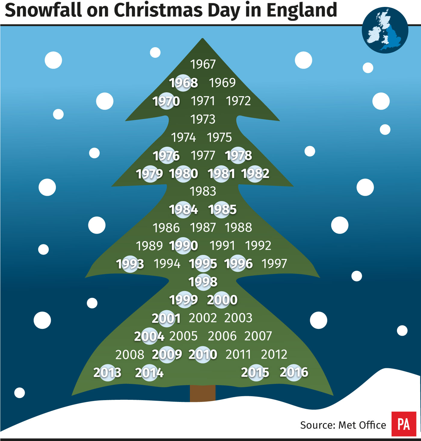 nowfall on Christmas day in England.
