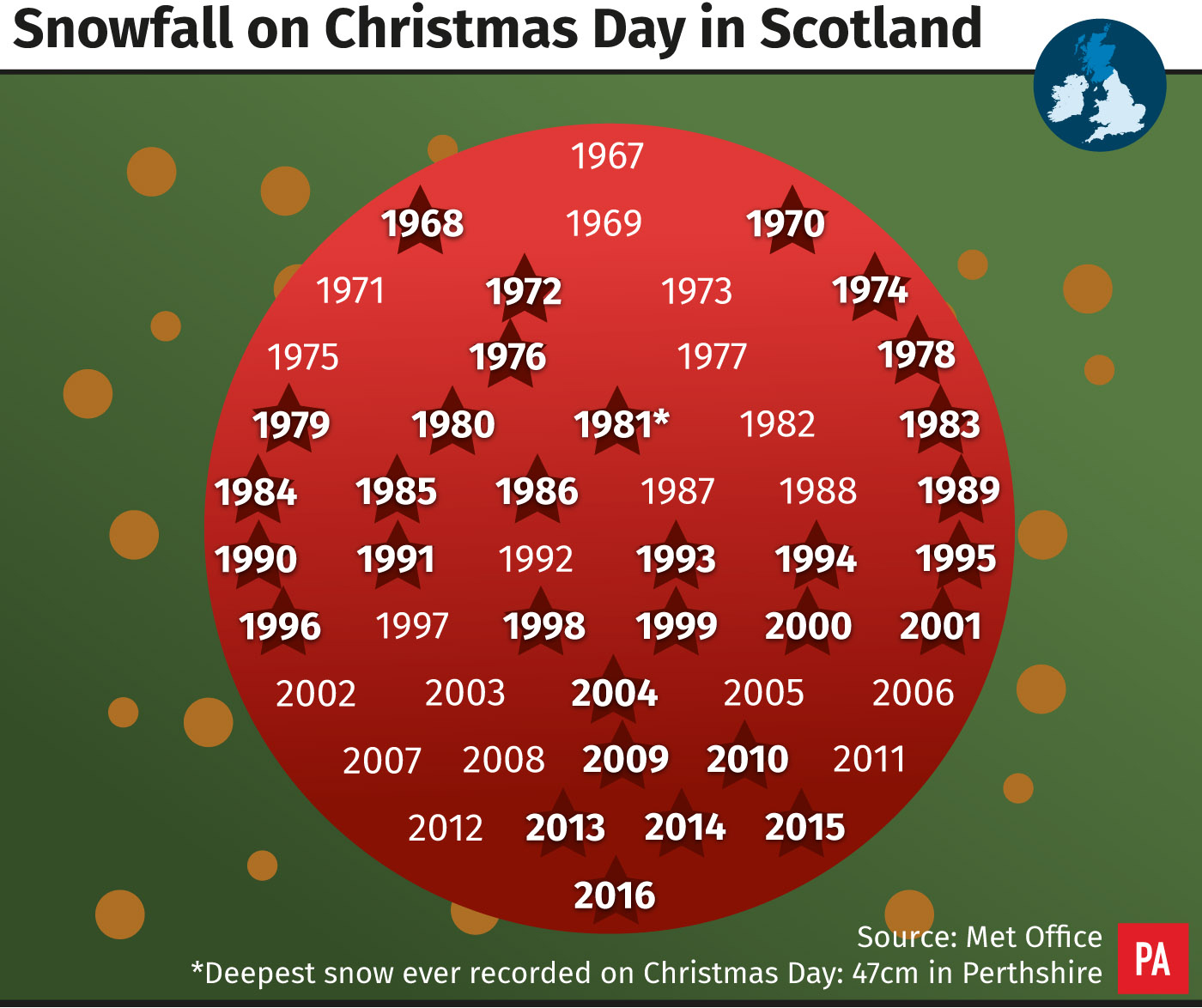 Snowfall on Christmas day in Scotland.