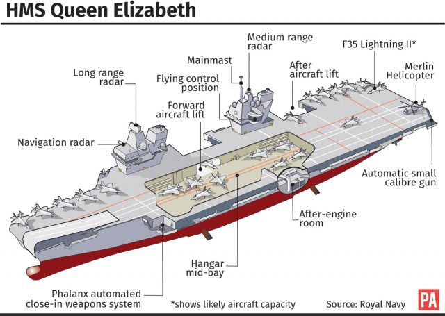 HMS Queen Elizabeth. Editable versions of this graphic are available via PA Graphics or your account manager. Infographic by PA Graphics