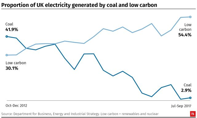 Proportion of UK electricity generated by coal and low carbon. Infographic from PA Graphics.