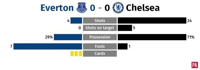 Everton maintain good run under Sam Allardyce by holding champions Chelsea PLZ Soccer