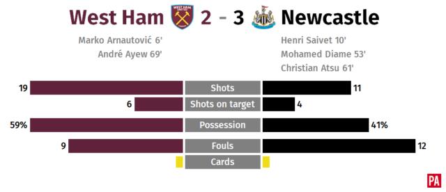Newcastle edge five-goal thriller at West Ham PLZ Soccer