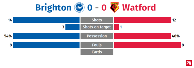 Pascal Gross strikes for Brighton as Watford's poor run continues PLZ Soccer