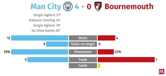 Sergio Aguero bags a brace as Manchester City cruise past Bournemouth PLZ Soccer