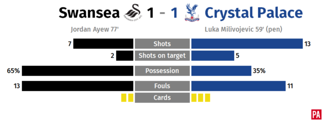 Ayew stunner earns point for Swansea and caretaker Britton PLZ Soccer