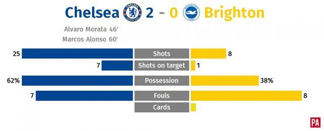 Alvaro Morata and Marcos Alonso lift Chelsea to comfortable win over Brighton PLZ Soccer