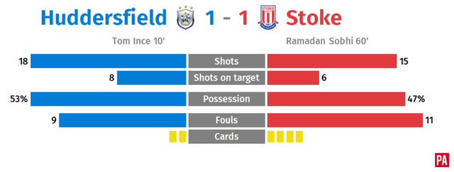 Tom Ince ends long wait to score but Stoke claim a share of the spoils PLZ Soccer