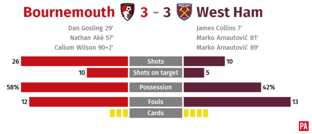 Bournemouth snatch a point as late goal leaves West Ham seething PLZ Soccer