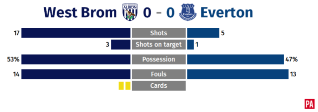 West Brom's winless run continues in Everton stalemate PLZ Soccer