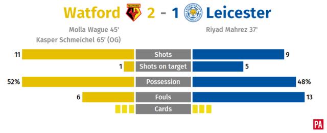 Watford end barren run as Marco Silva's Hornets fend off Foxes PLZ Soccer