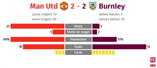 Jesse Lingard's double spares Manchester United's blushes in draw with Burnley PLZ Soccer