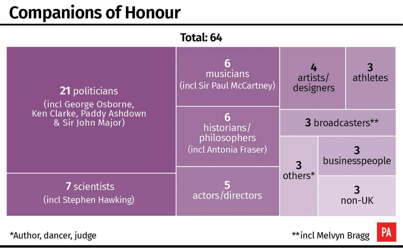 Companions of Honour