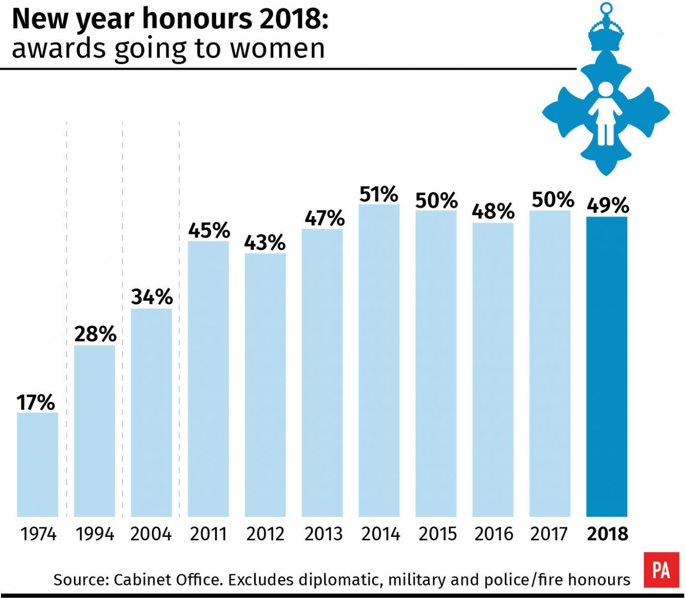New year honours 2018: awards going to women