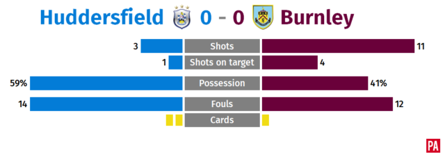 Striking talent in short supply as Huddersfield and Burnley share spoils PLZ Soccer