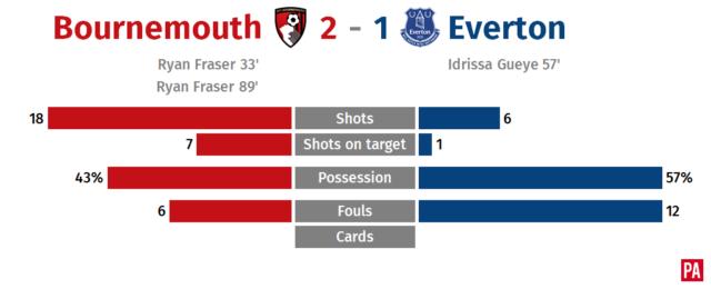 Ryan Fraser double earns Bournemouth win over Everton PLZ Soccer