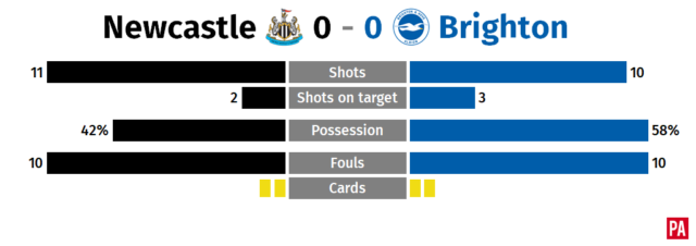 A graphic of Newcastle's game against Brighton
