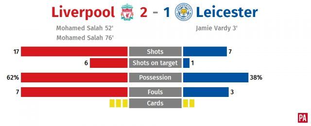Mohamed Salah scores twice as Liverpool recover to beat Leicester PLZ Soccer