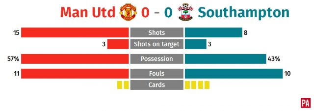 Stubborn Southampton shut out toothless Manchester United PLZ Soccer