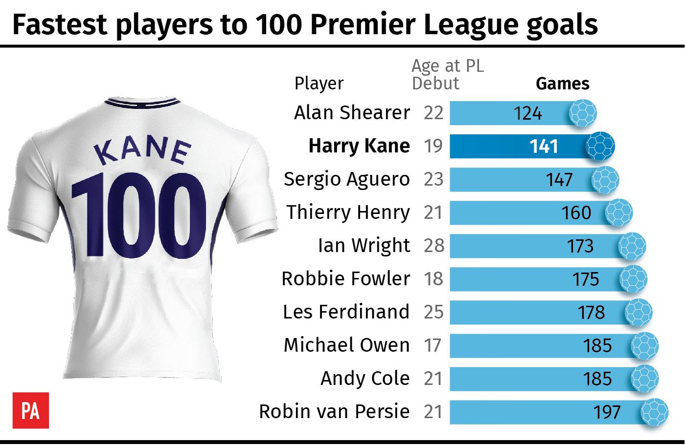Fastest Player Of Premier League