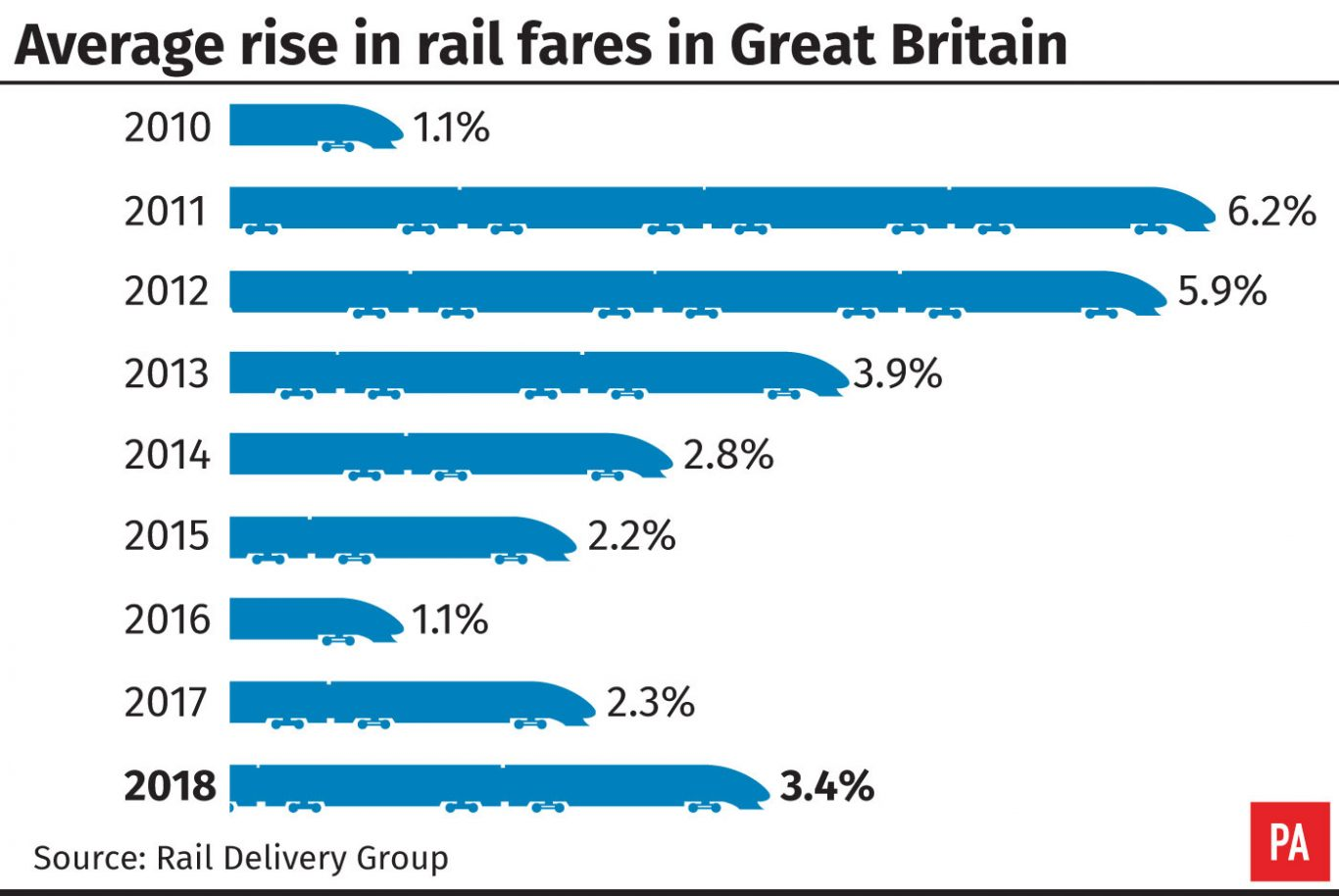 Average rise in rail fares in Great Britain