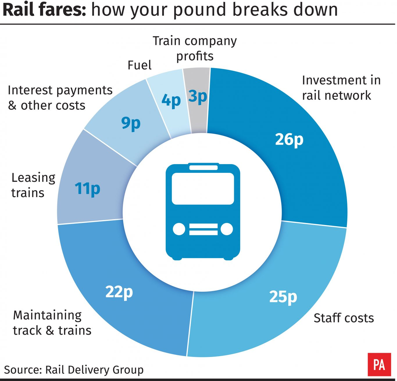 Rail fares: how your pound breaks down.