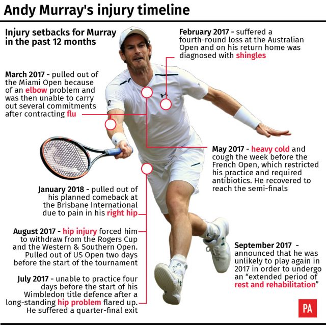 Andy Murray injury timeline
