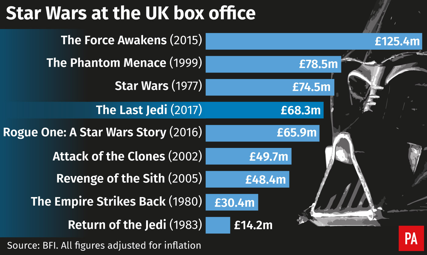 Star Wars at the UK box office. (PA Graphics)