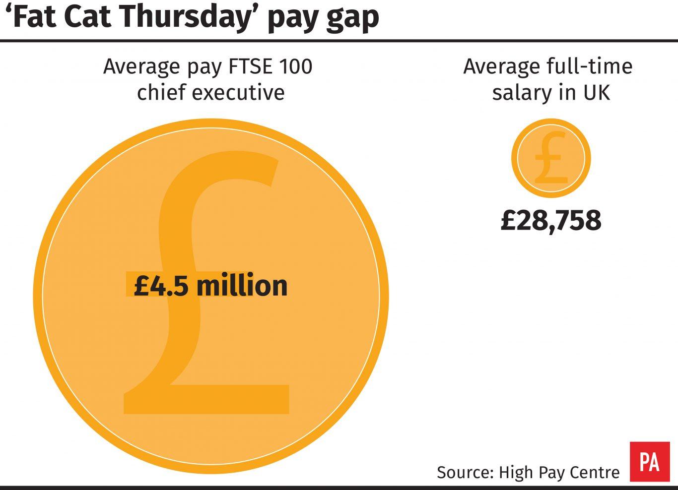 'Fat Cat Thursday' pay gap (PA Graphics)