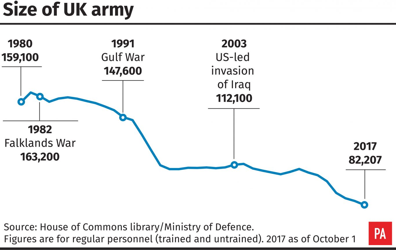 DEFENCE Recruitment Numbers