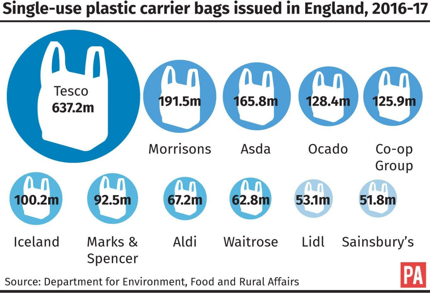 The Plastic Bag Charge Could be Extended in England
