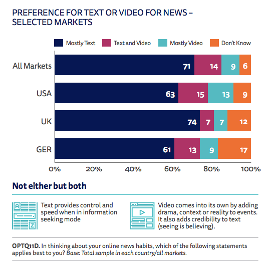 "Most people prefer to consume news in ""mainly text"" form, according to the Reuters Institute Digital Report."