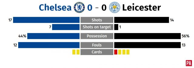 Chelsea frustrated again as 10-man Leicester hold out for point PLZ Soccer