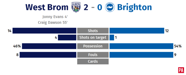 Evans and Dawson head Baggies to overdue win PLZ Soccer