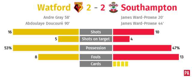 Controversial Doucoure goal earns Watford a draw against Southampton PLZ Soccer