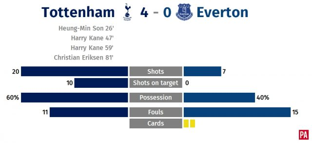 Harry Kane bags another record as Tottenham trounce Everton PLZ Soccer