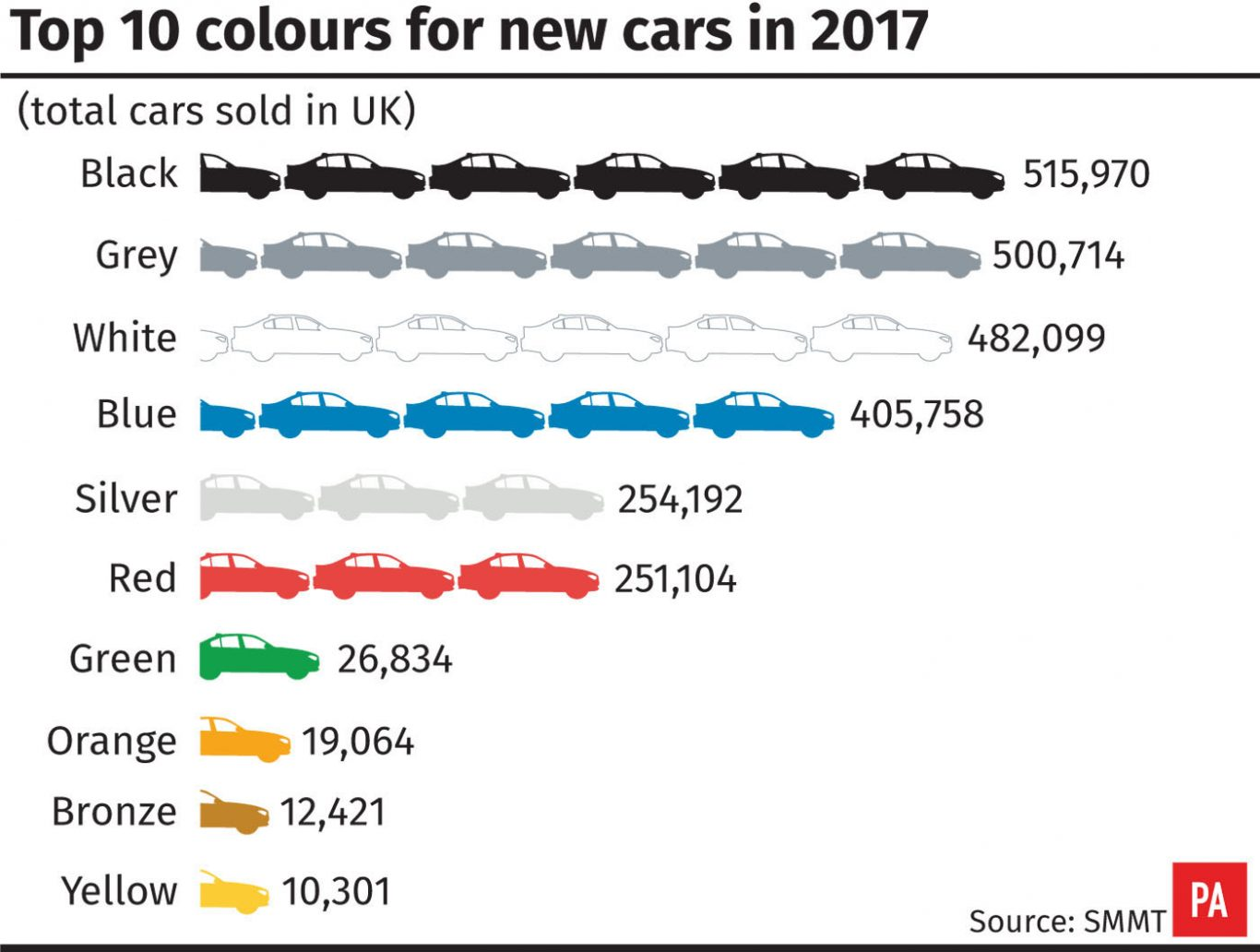 Black is Back as the Most Popular New Car Color for Brits