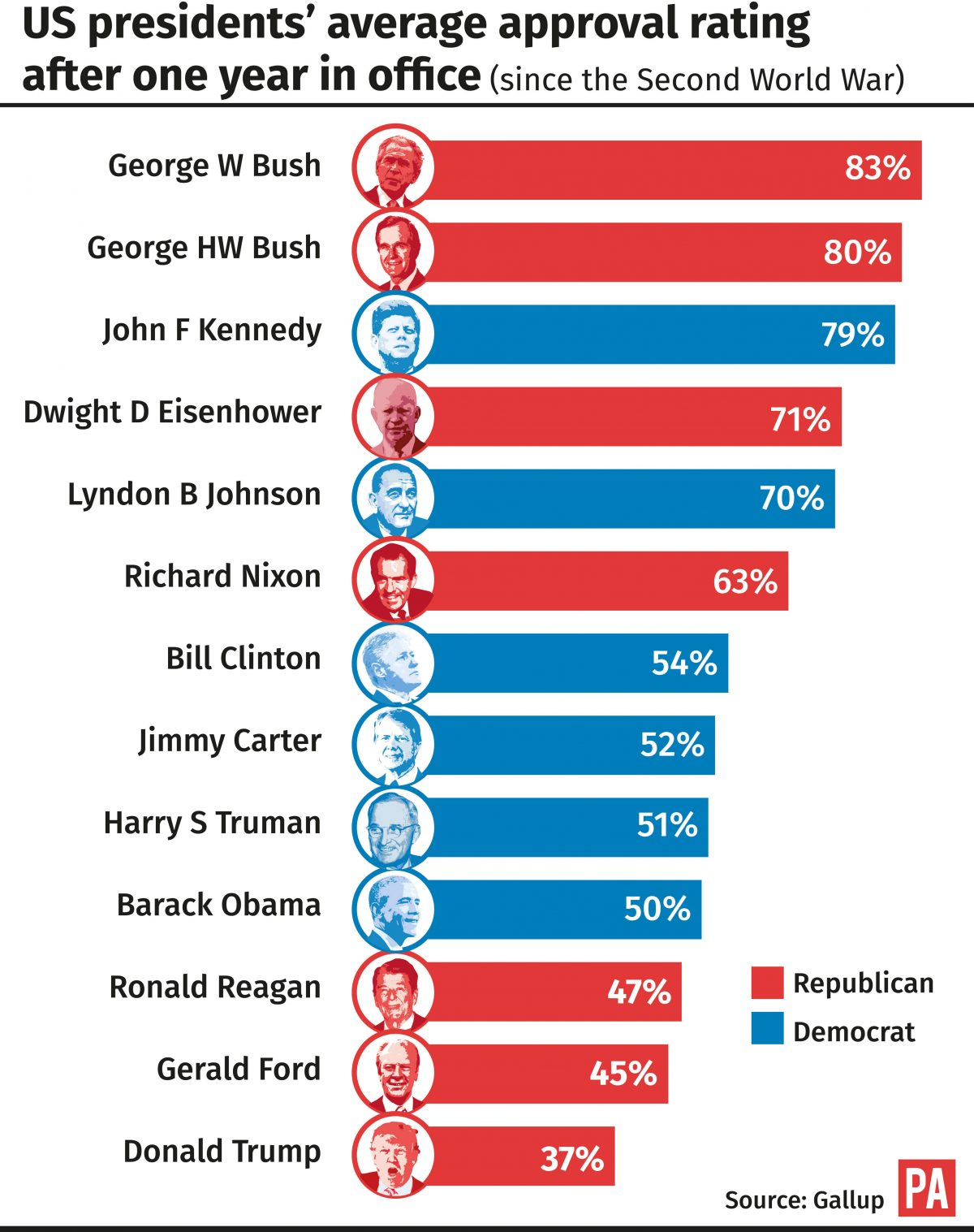 presidents approval rating - HD1366×1726