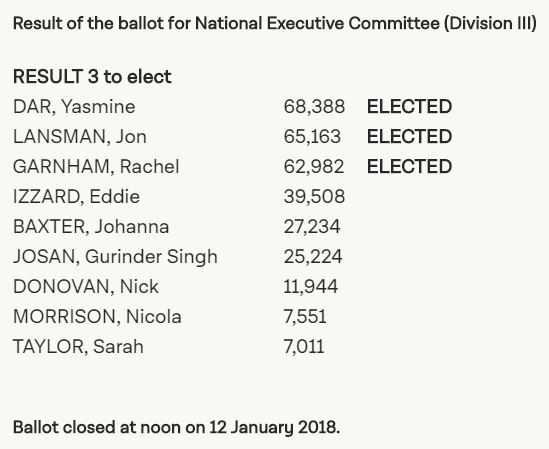 Results of Labour's NEC election
