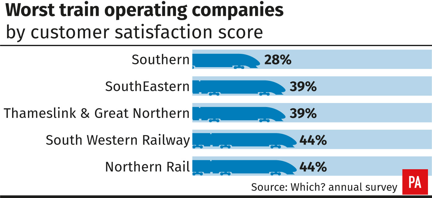Worst scores in Which? rail passenger satisfaction survey (PA)