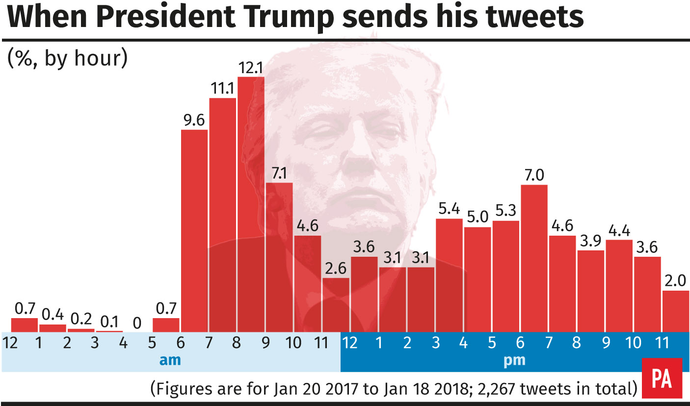 The graph shows how President Donald Trump uses Twitter across the day
