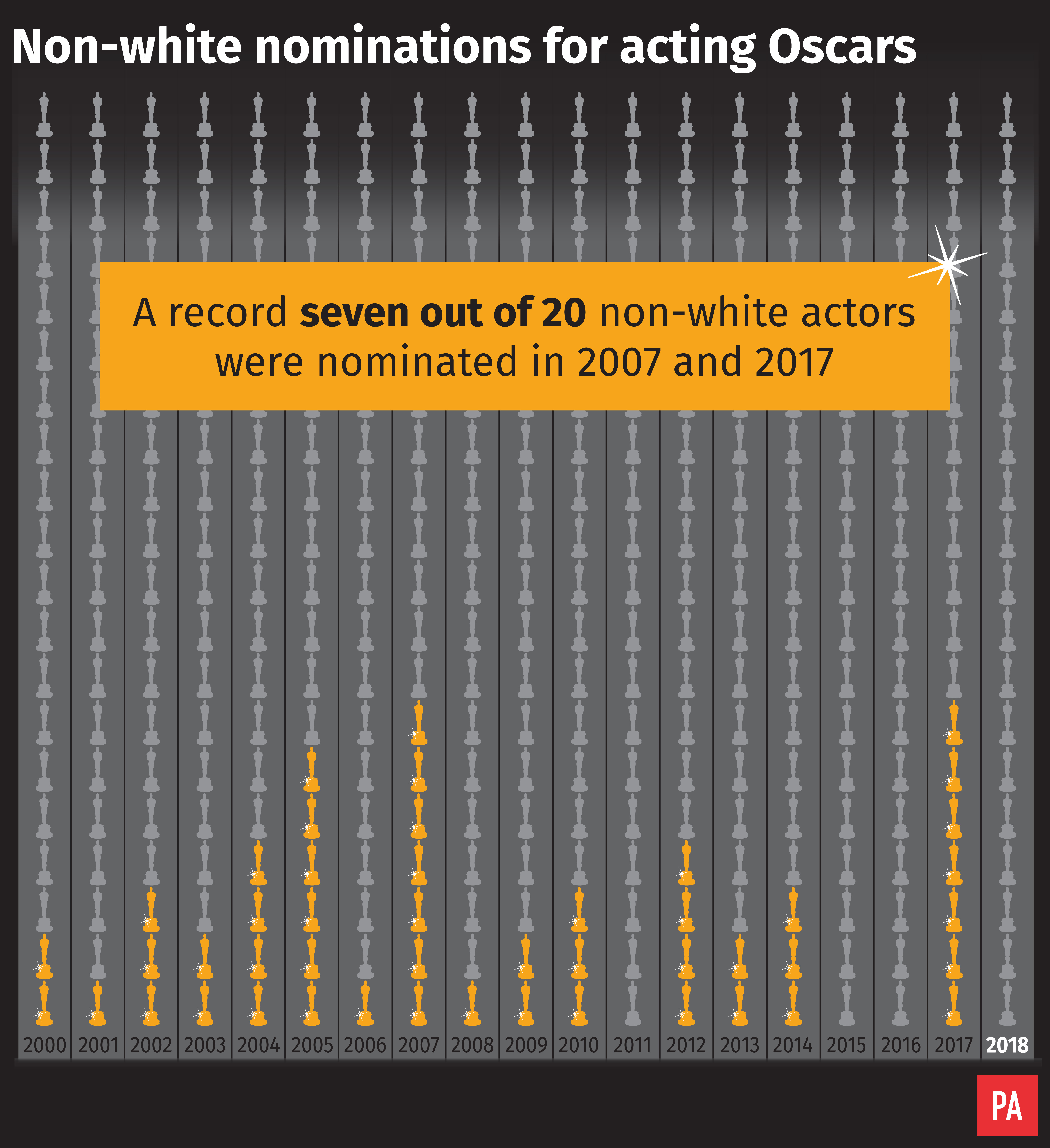 Non-white nominations for acting Oscars
