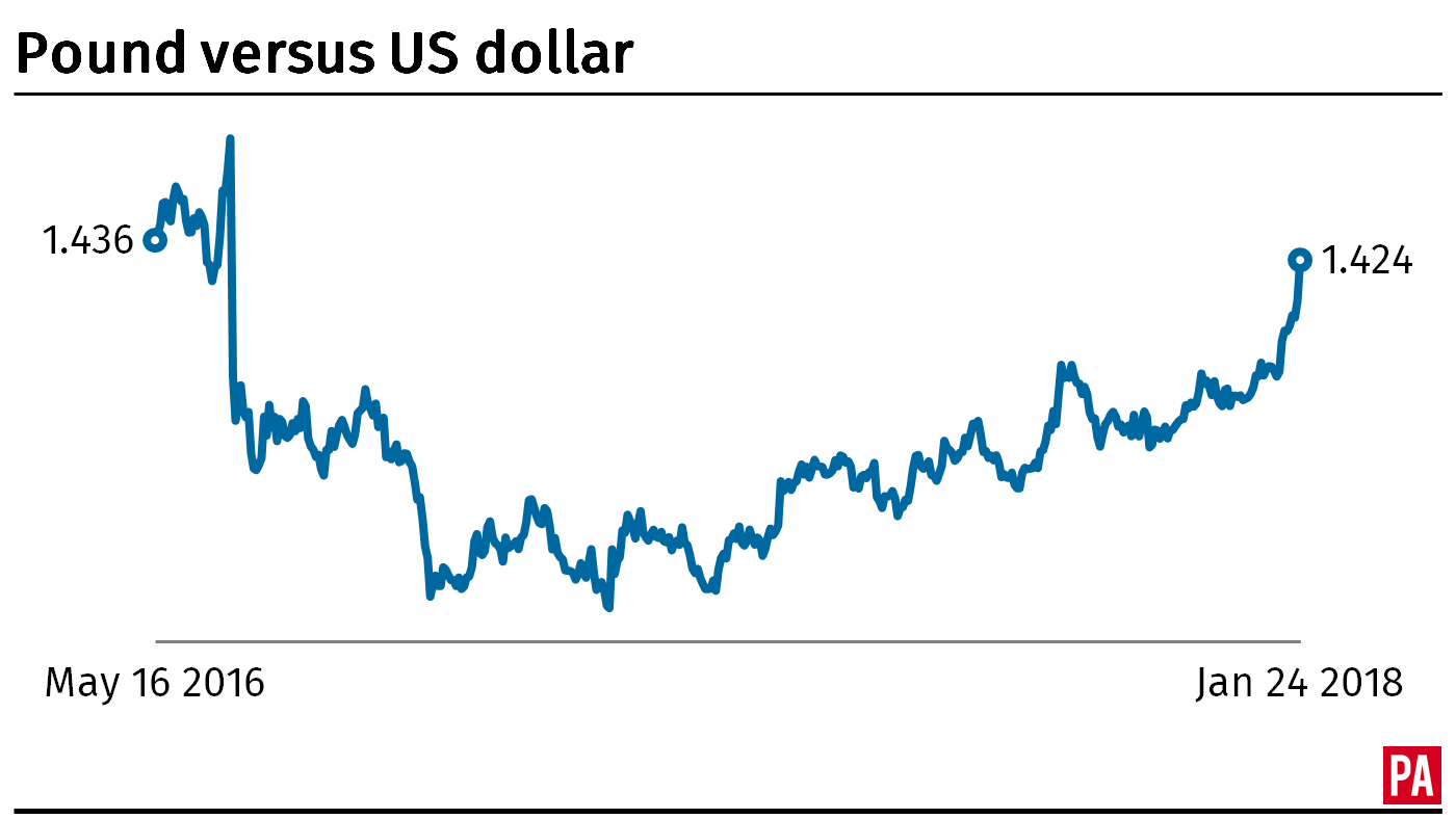 Pounds to us dollars conversion chart choice image free any conversion chart for pounds to dollars choice image free any pound to dollar graph gbp usd nvjuhfo Images
