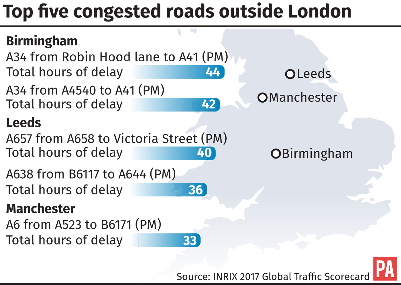 Top five congested roads outside London